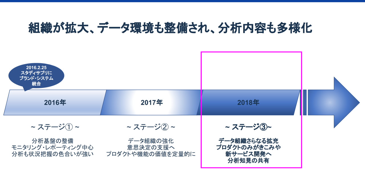 TechPlay_DataMeetup2_20181210_02_蝣€莠・(1)-crop.png